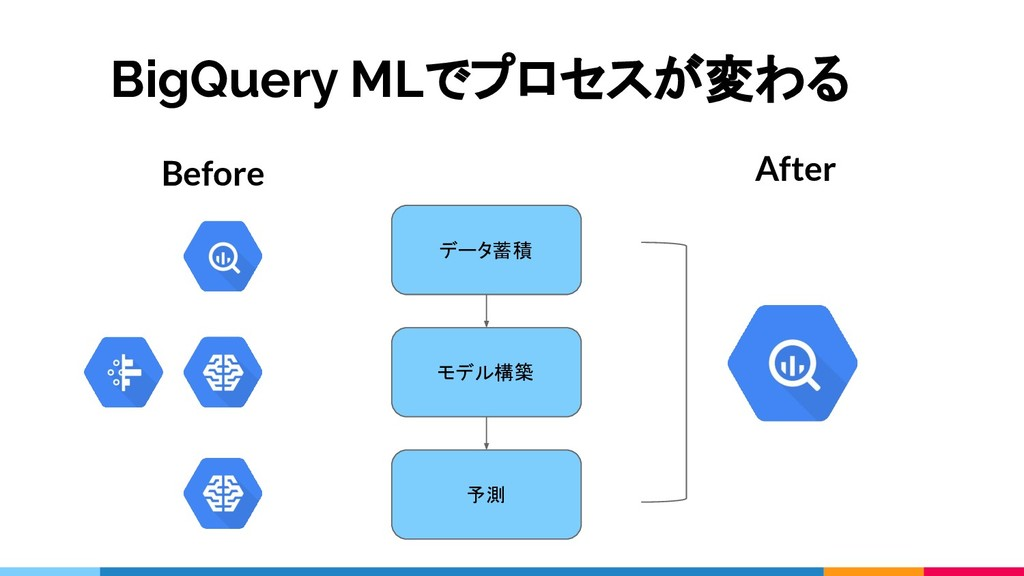 BigQuery MLでプロセスが変わる Before After データ蓄積 モデル構築 予測