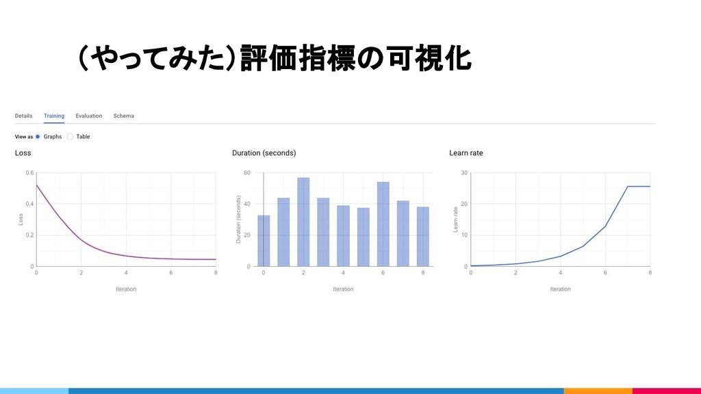 (やってみた)評価指標の可視化