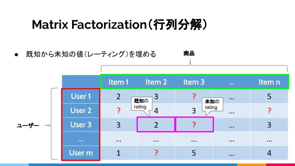Matrix Factorization(行列分解) ユーザー 商品 既知の rating 未...