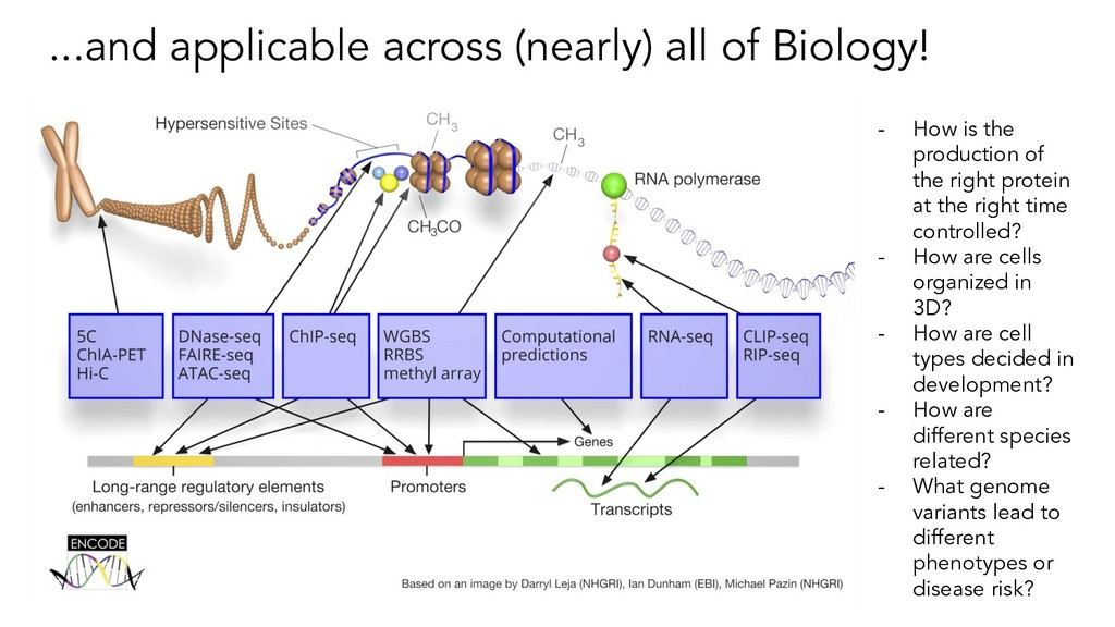...and applicable across (nearly) all of Biolog...