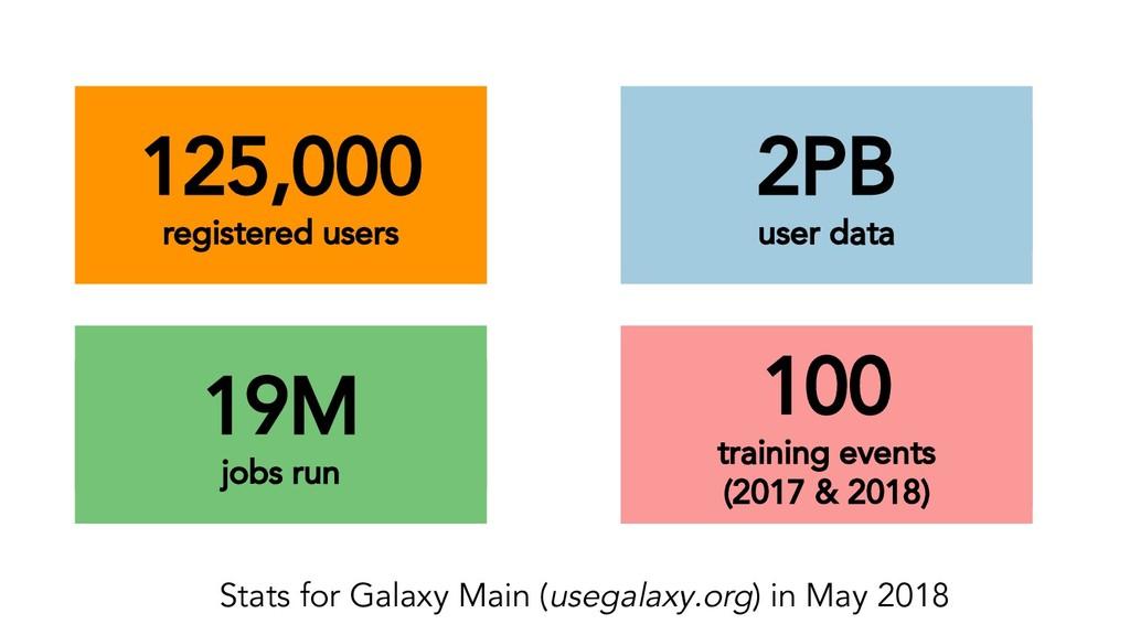 125,000 registered users 2PB user data 19M jobs...