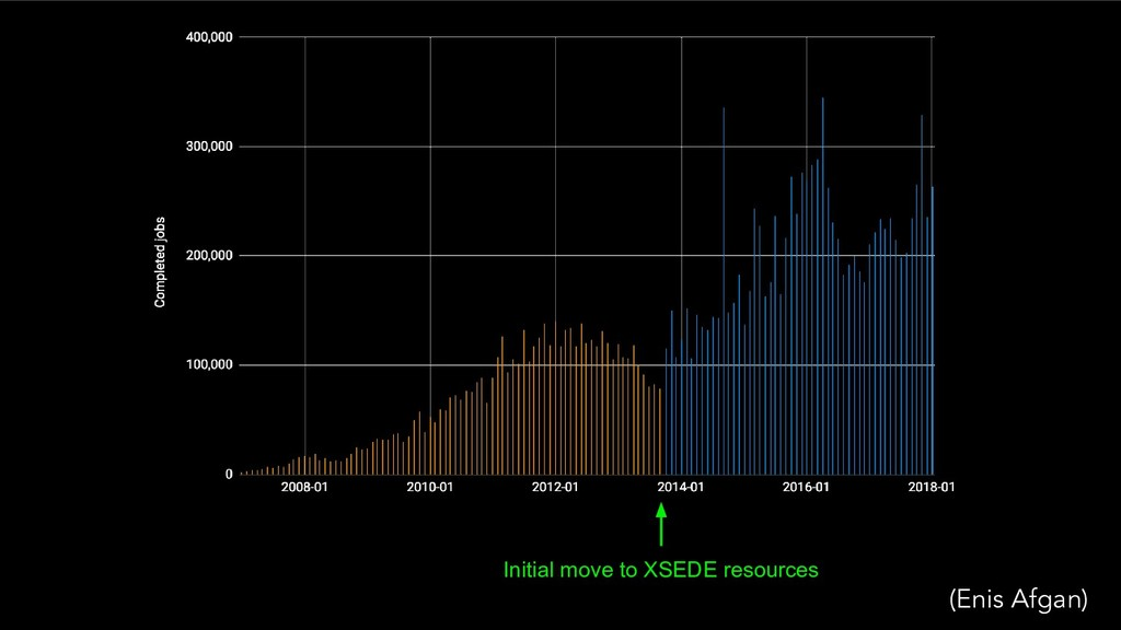 Initial move to XSEDE resources (Enis Afgan)