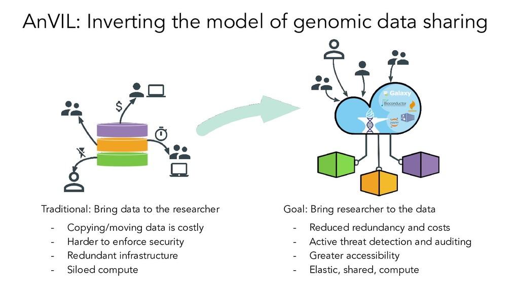 AnVIL: Inverting the model of genomic data shar...