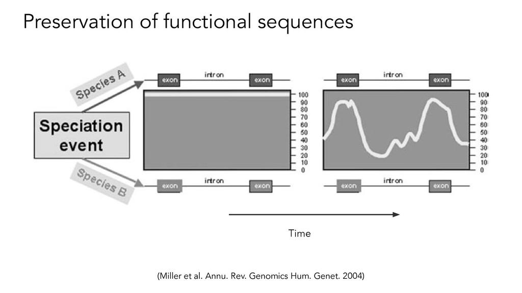 Preservation of functional sequences (Miller et...