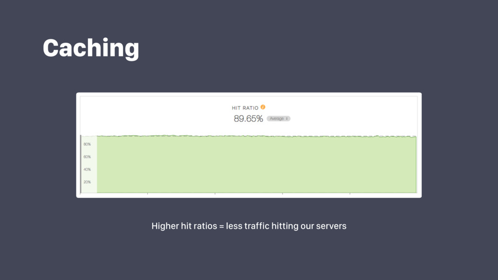 Caching Higher hit ratios = less traffic hittin...