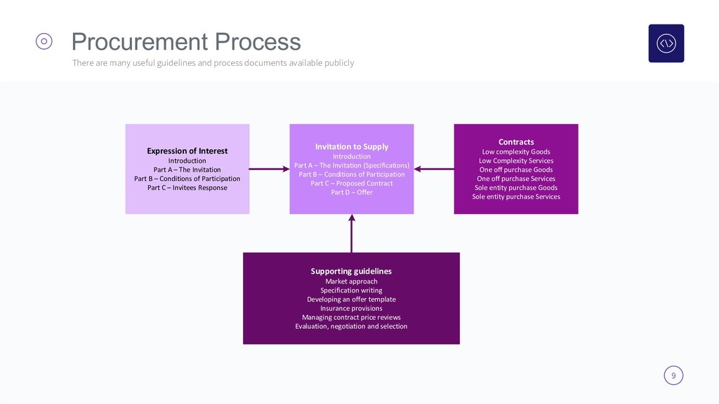 9 Procurement Process There are many useful gui...