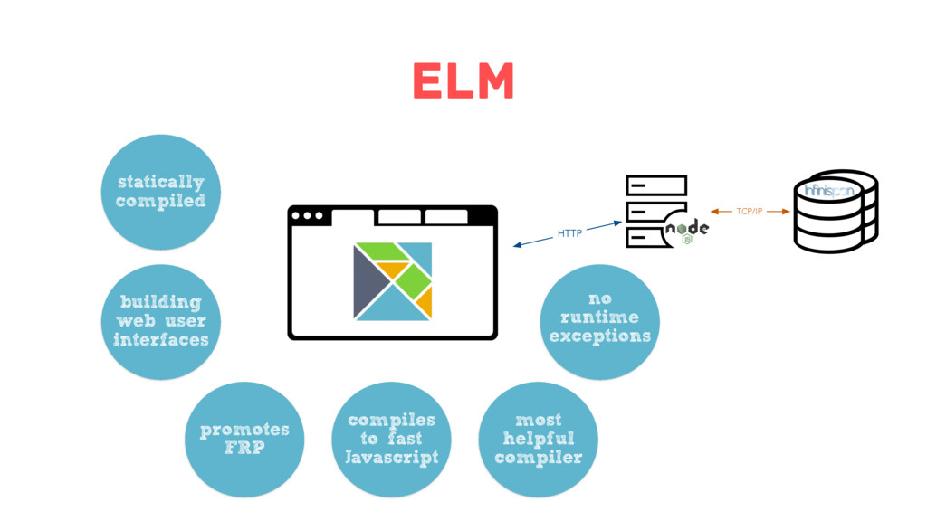 Elm HTTP TCP/IP statically compiled building we...