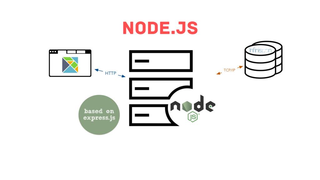 Node.js HTTP TCP/IP based on express.js