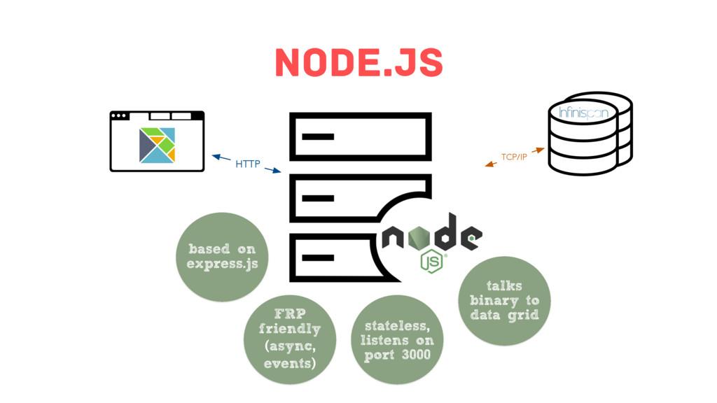 Node.js HTTP TCP/IP based on express.js FRP fri...