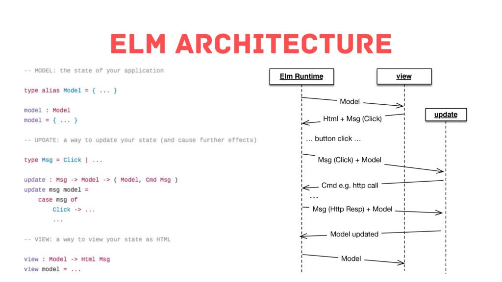 Elm Architecture Elm Runtime Model Html + Msg (...