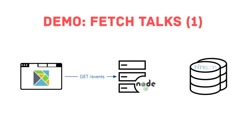 Demo: Fetch Talks (1) GET /events