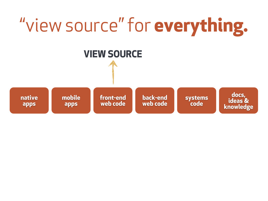 """""""view source"""" for everything. front-end web cod..."""