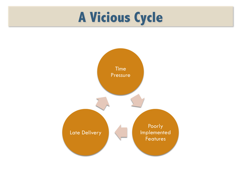 A Vicious Cycle Time Pressure Poorly Implemente...