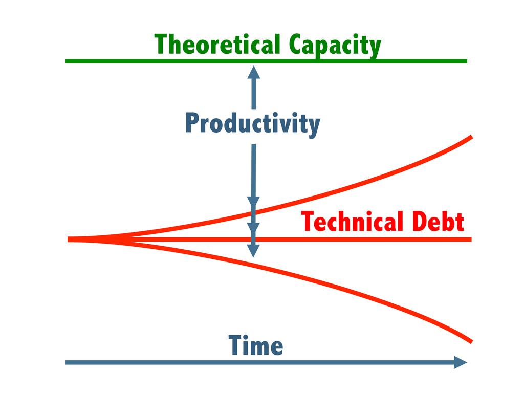 Theoretical Capacity Technical Debt Productivit...
