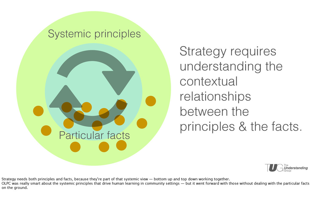 Systemic principles Particular facts Strategy r...