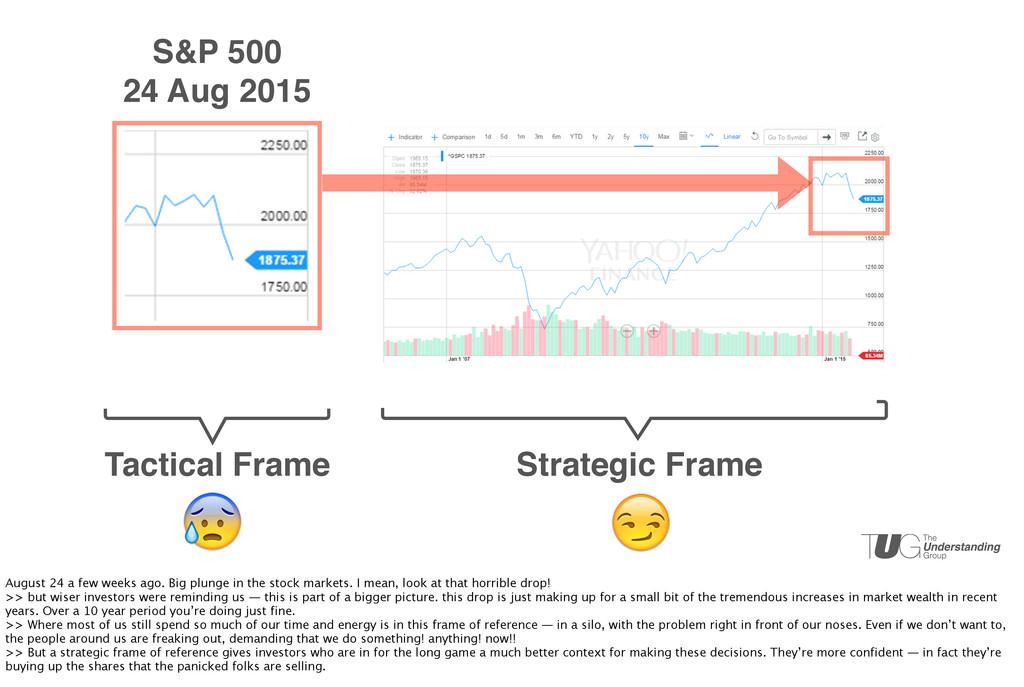 Tactical Frame Strategic Frame S&P 500 24 Aug 2...