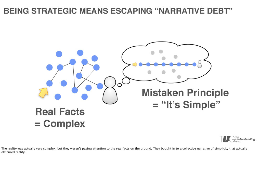 """Real Facts = Complex Mistaken Principle = """"It's..."""
