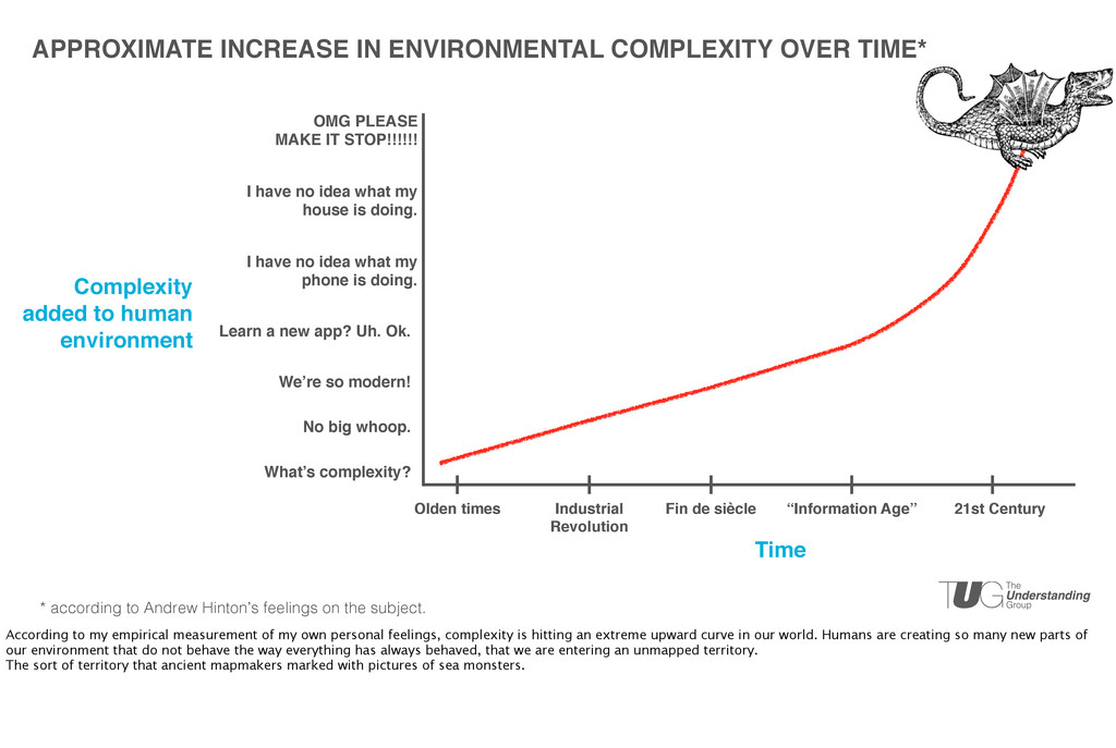 APPROXIMATE INCREASE IN ENVIRONMENTAL COMPLEXIT...