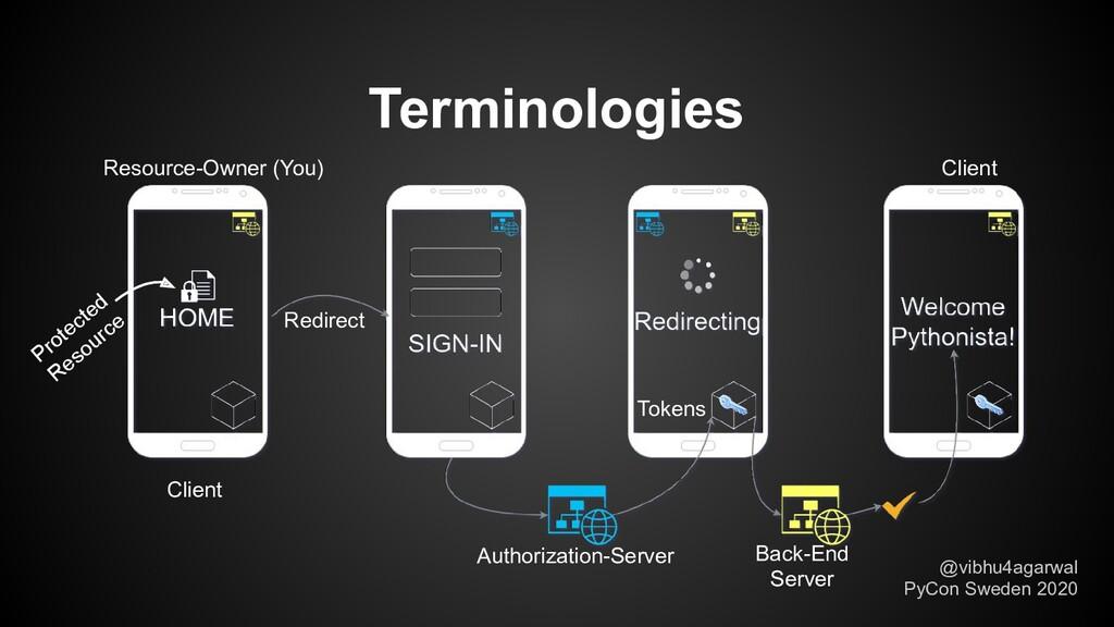 Terminologies Client Authorization-Server Back-...