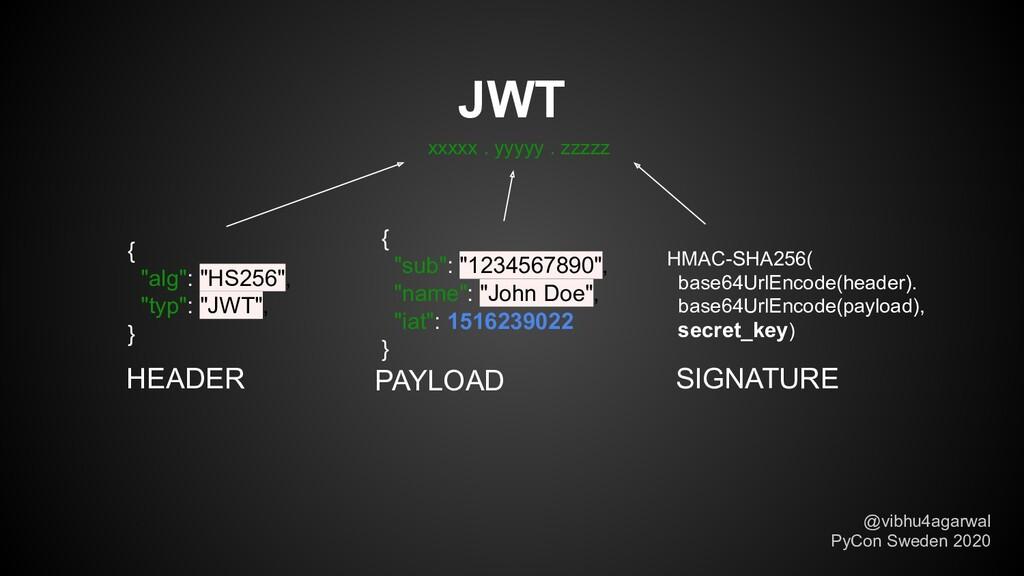 """JWT { """"alg"""": """"HS256"""", """"typ"""": """"JWT"""", } { """"sub"""": ..."""