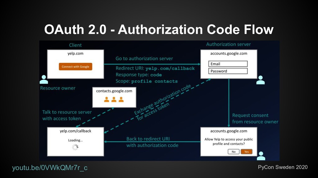 OAuth 2.0 - Authorization Code Flow PyCon Swede...