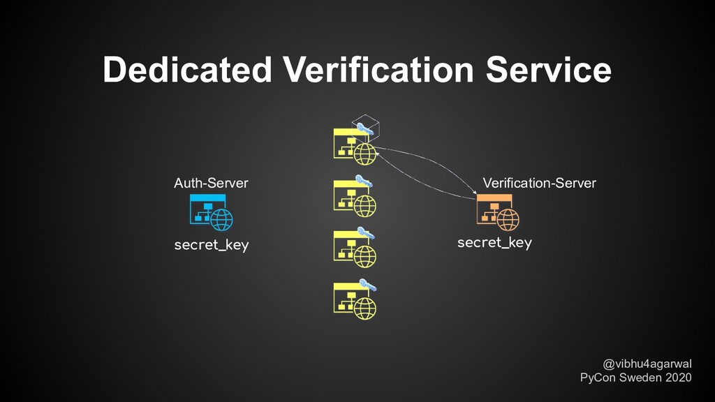 Dedicated Verification Service secret_key secre...