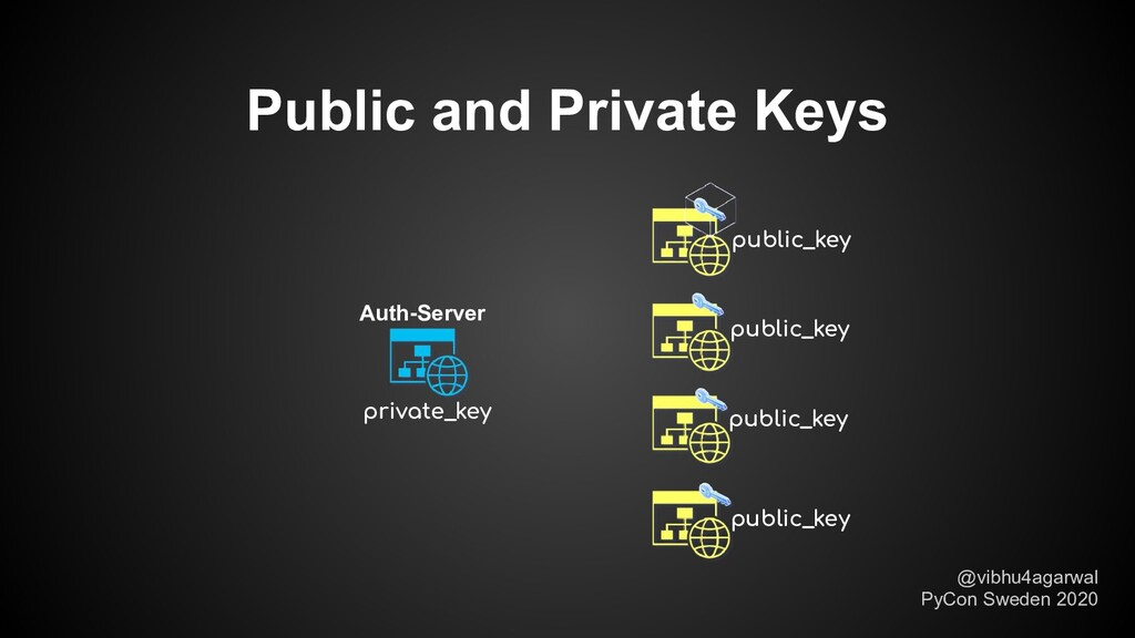 Public and Private Keys private_key Auth-Server...