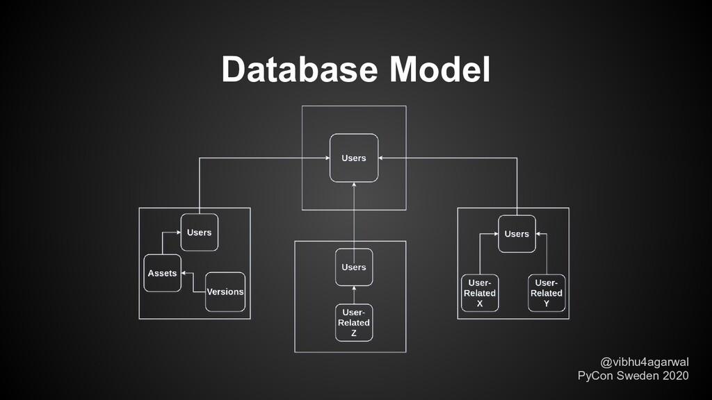 Database Model @vibhu4agarwal PyCon Sweden 2020