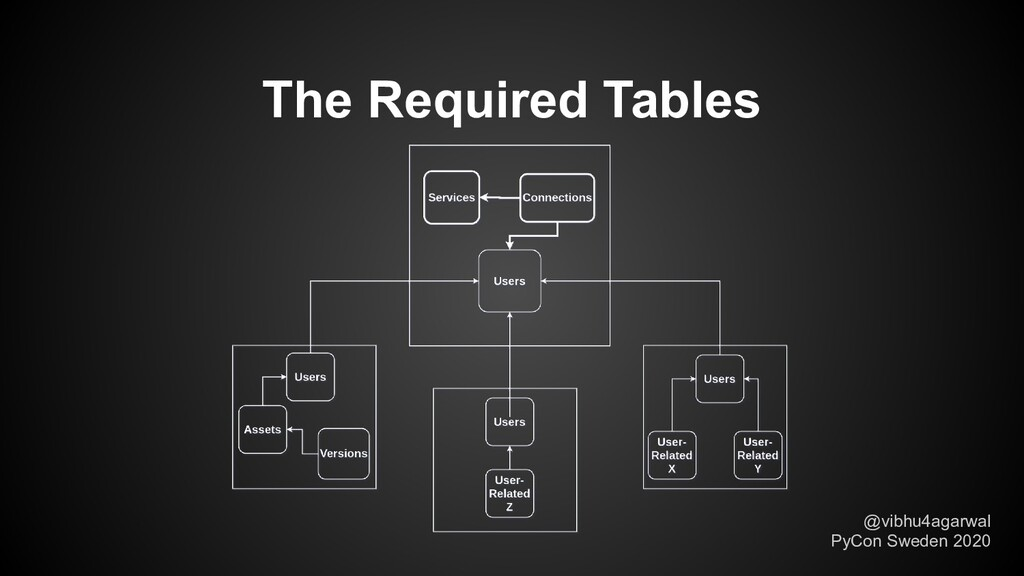 The Required Tables @vibhu4agarwal PyCon Sweden...