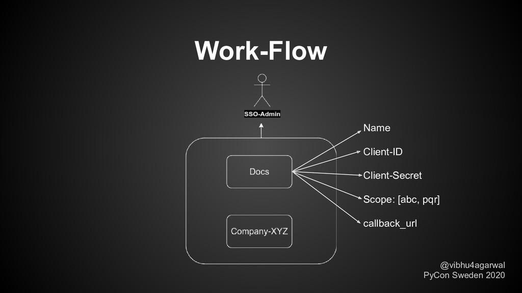 Work-Flow @vibhu4agarwal PyCon Sweden 2020 Name...