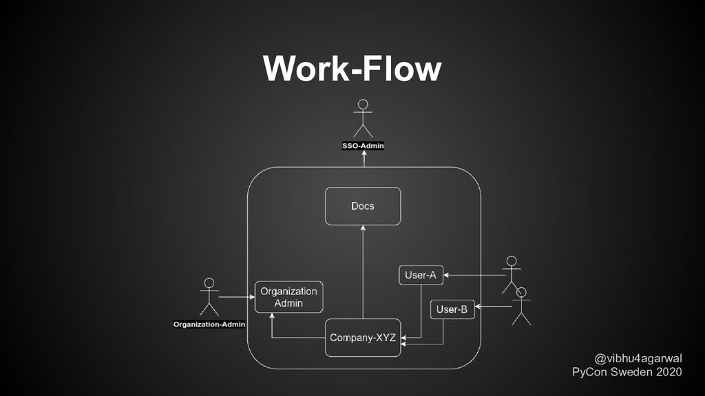 Work-Flow @vibhu4agarwal PyCon Sweden 2020