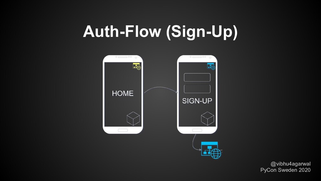 Auth-Flow (Sign-Up) @vibhu4agarwal PyCon Sweden...