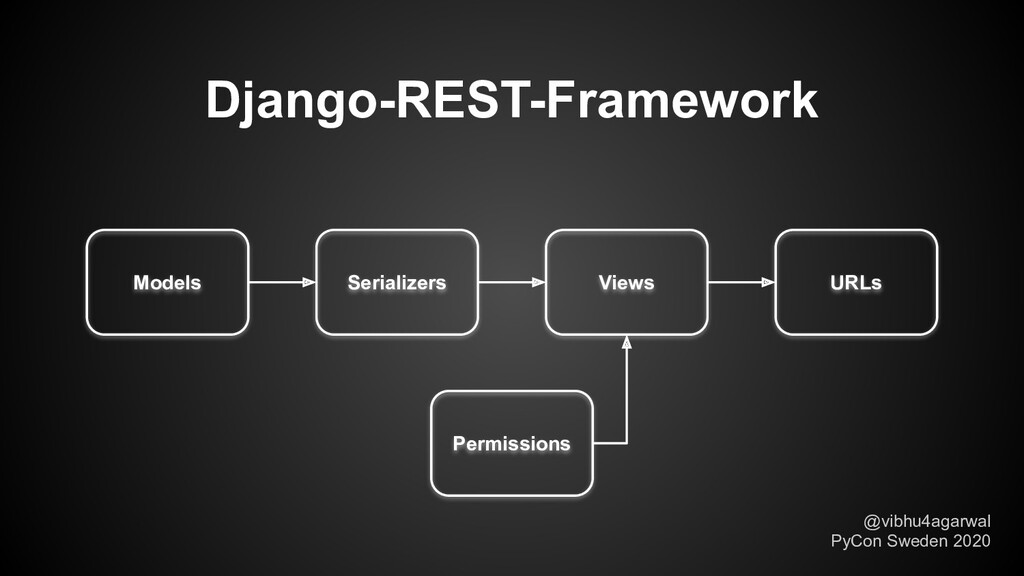 Django-REST-Framework Models Serializers Views ...