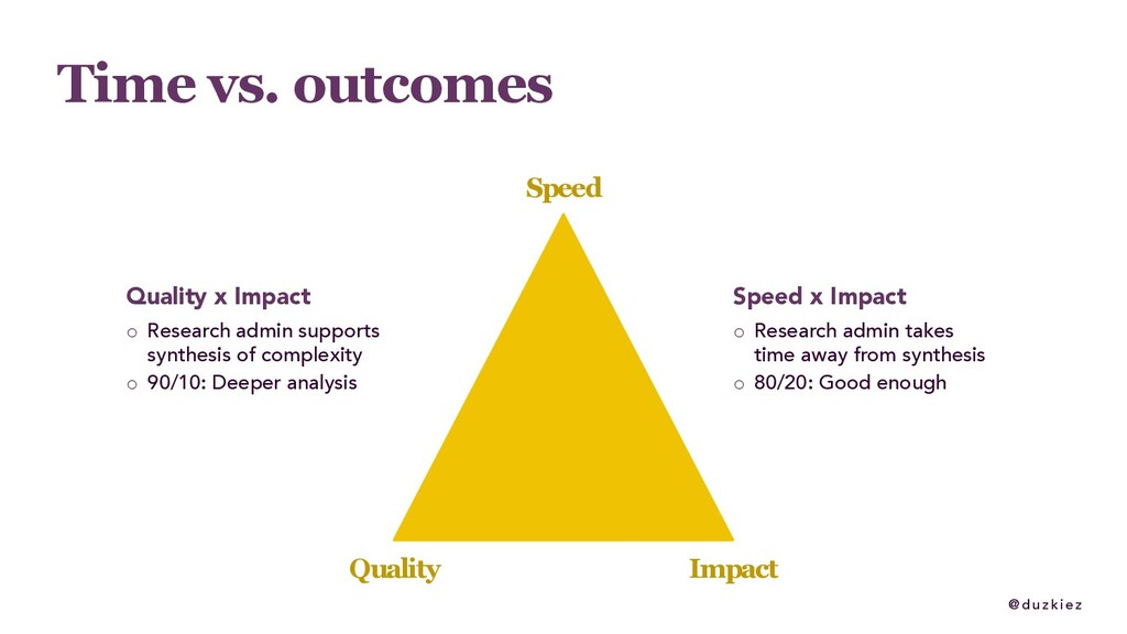 @ duzkiez Time vs. outcomes Speed Quality Impac...