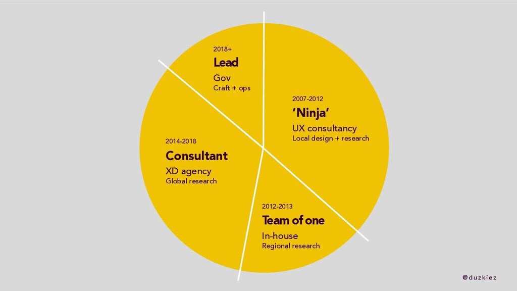 @ duzkiez 'Ninja' UX consultancy Local design +...