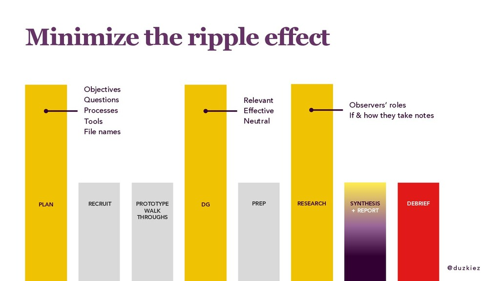 @ duzkiez Minimize the ripple effect SYNTHESIS ...