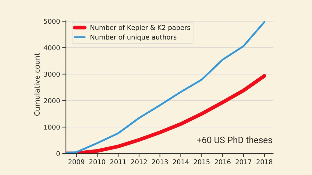 +60 US PhD theses