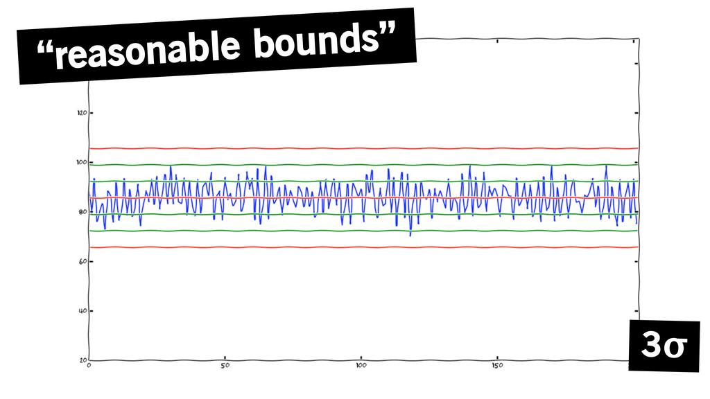 """""""reasonable bounds"""" 3σ"""