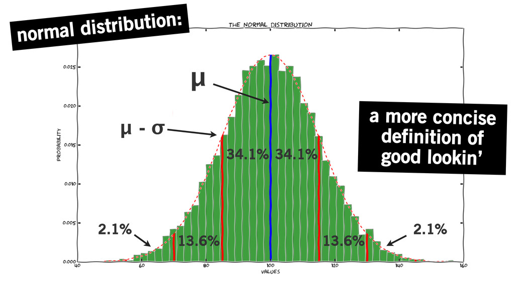 normal distribution: a more concise definition ...