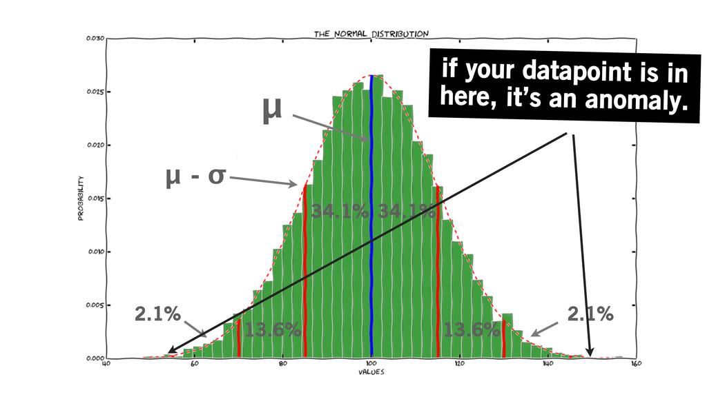 μ 34.1% 13.6% 2.1% 34.1% 13.6% 2.1% μ - σ if yo...