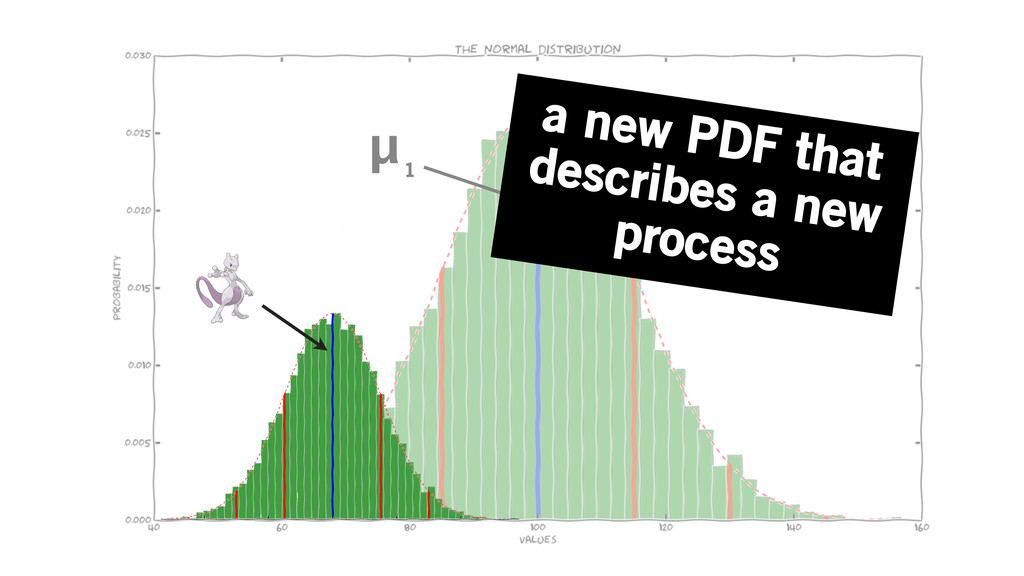 μ 1 a new PDF that describes a new process