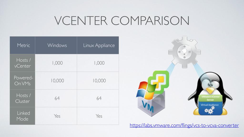 VCENTER COMPARISON Metric Windows Linux Applian...