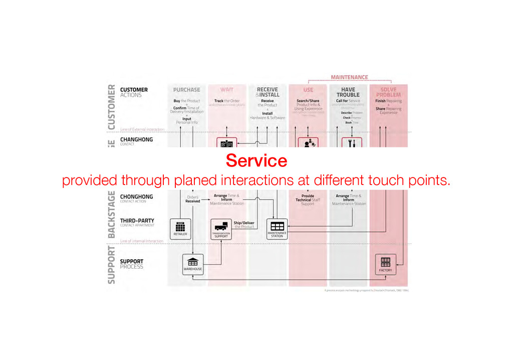 Service! provided through planed interactions a...