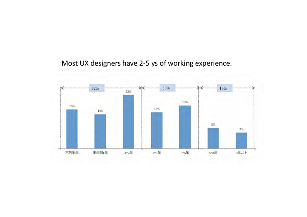 Most UX designers have 2-‐5 ys...