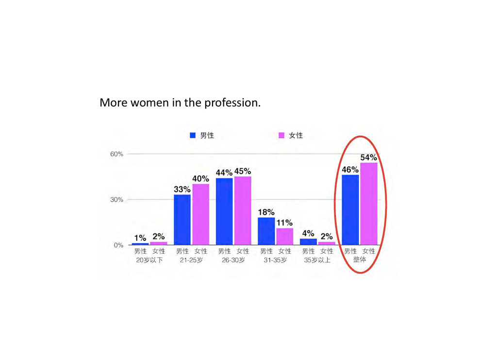 More women in the profession. ...