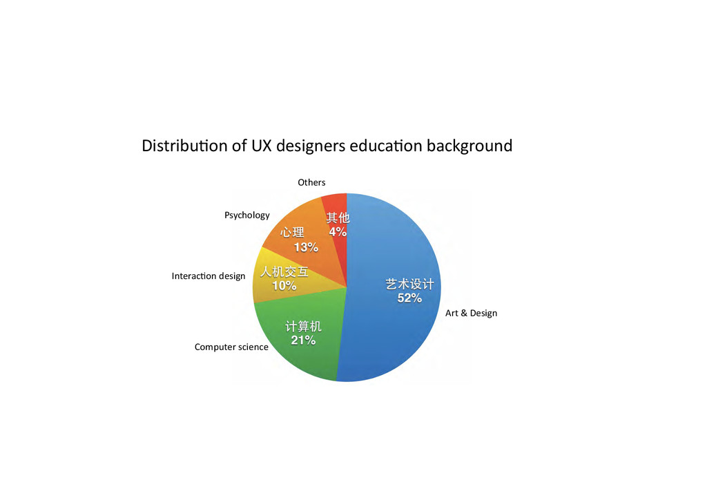 DistribuPon of UX designers educaPo...