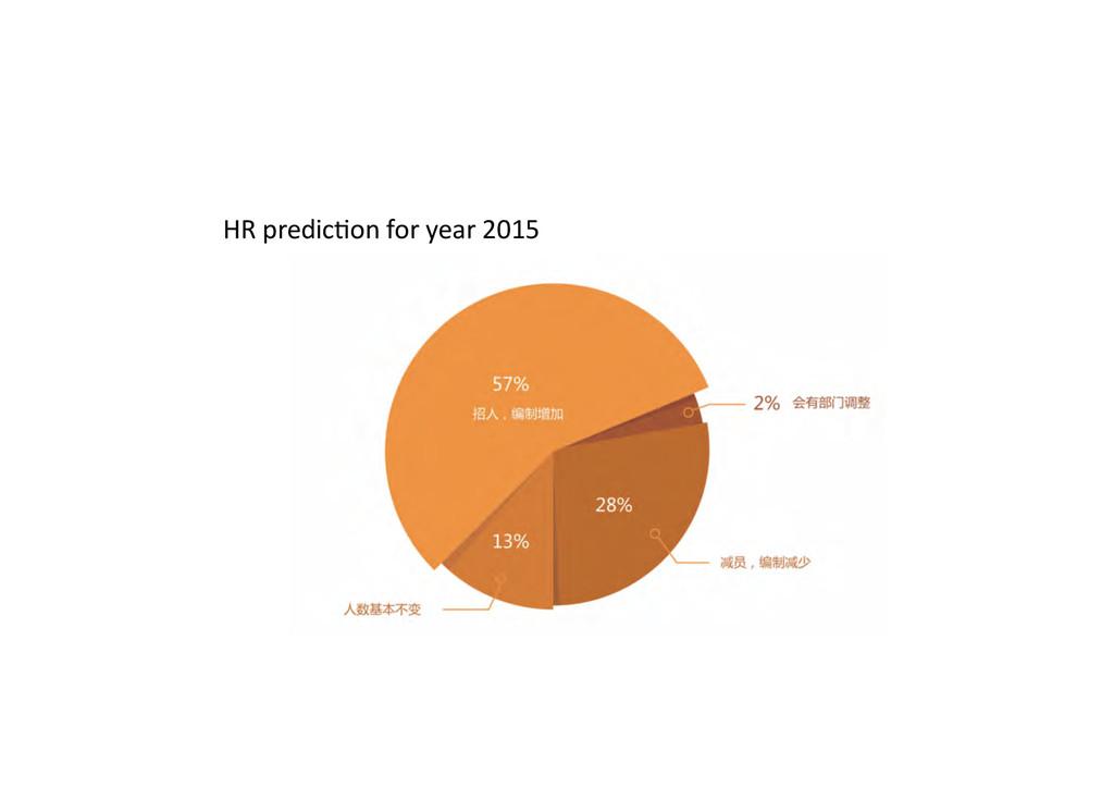 HR predicPon for year 2015