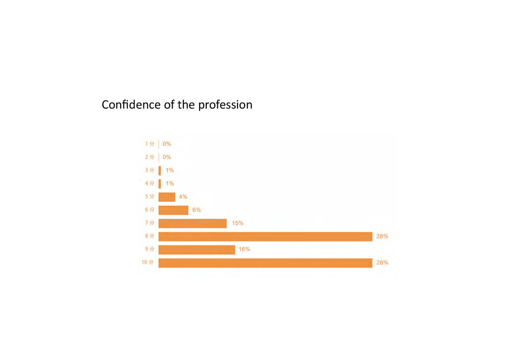 Confidence of the profession