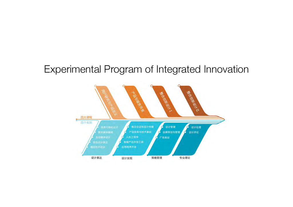 Experimental Program of Integrated Innovation