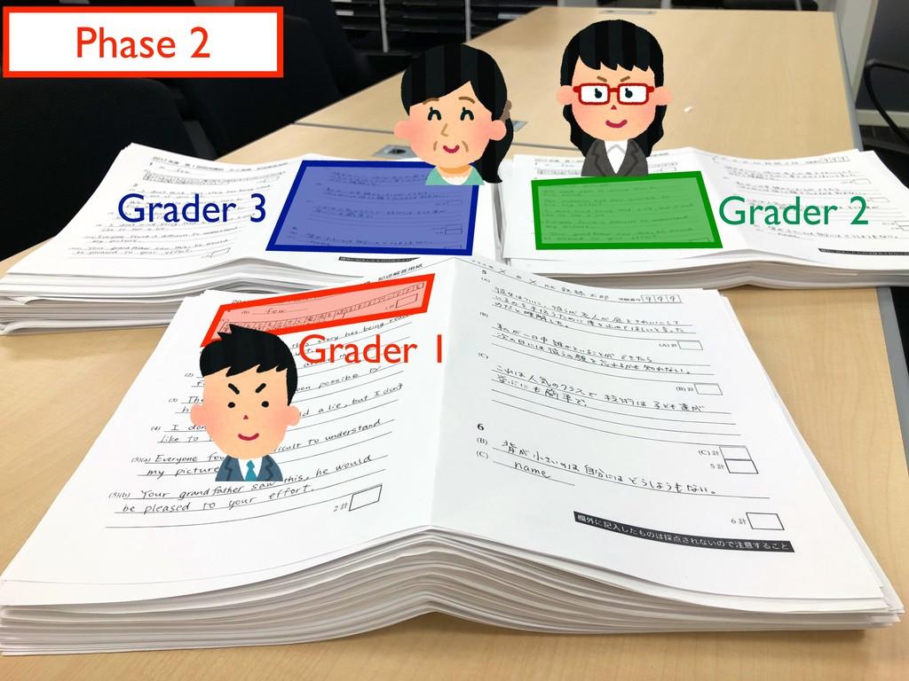 Phase 2 Grader 1 Grader 2 Grader 3